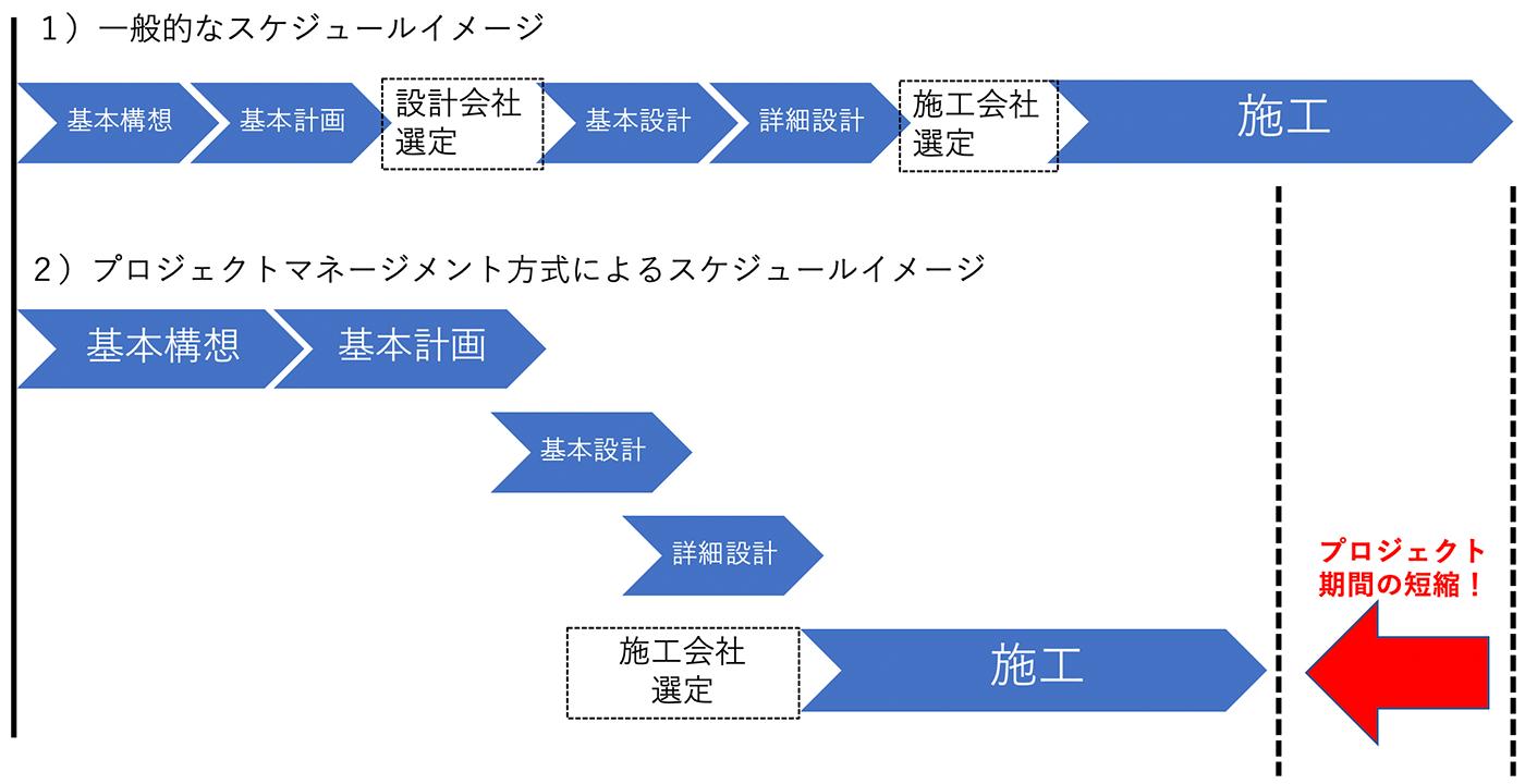 プロジェクトマネジメント方式と従来方式の工程比較イメージ