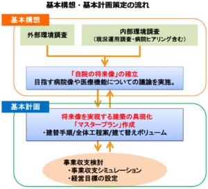 基本構想・基本計画の重視