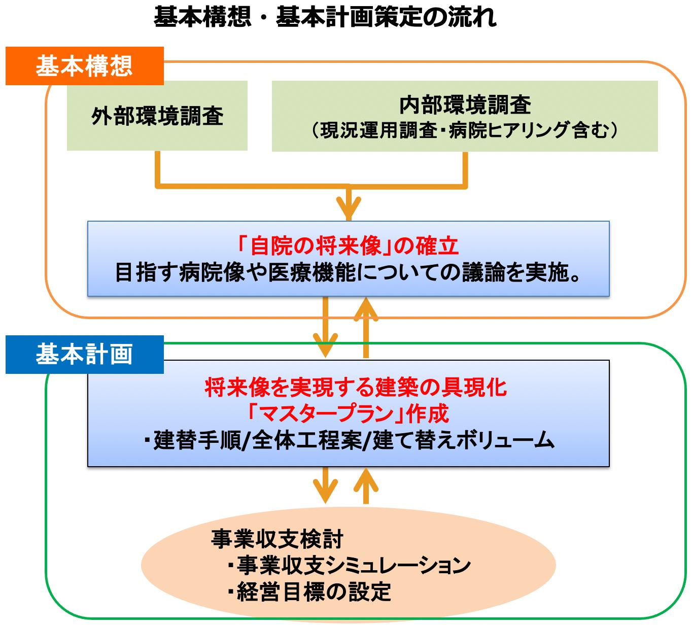 基本構想・基本計画策定の流れ