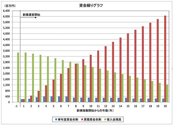 資金繰りグラフ