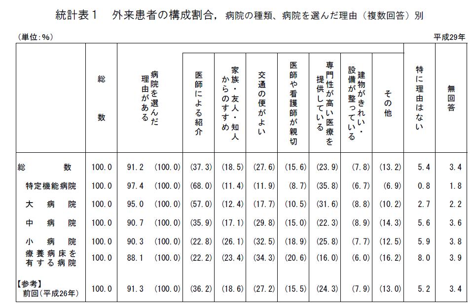 出所:厚生労働省 H29年受療行動調査統計表